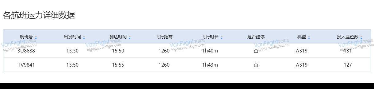 飞常准大数据平台8月7日拉萨贡嘎-西宁曹家堡藏航、川航运力详细数据