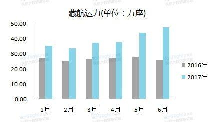 西藏航空2016年上半年与2017年上半年运力对比