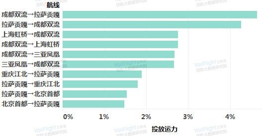 西藏航空投放运力top10航线