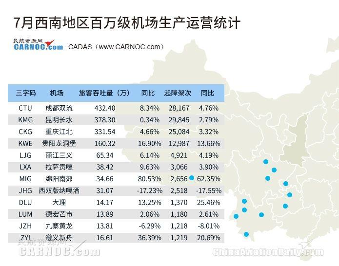 7月成都机场吞吐量432万人次 绵阳增长80%