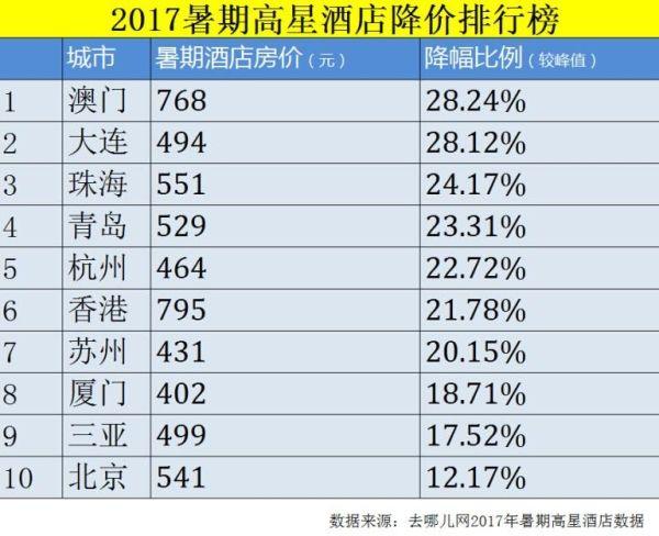 去哪儿网发布暑期旅游报告:出国成本降87元