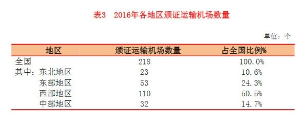 2016各地区颁证运输机场数量