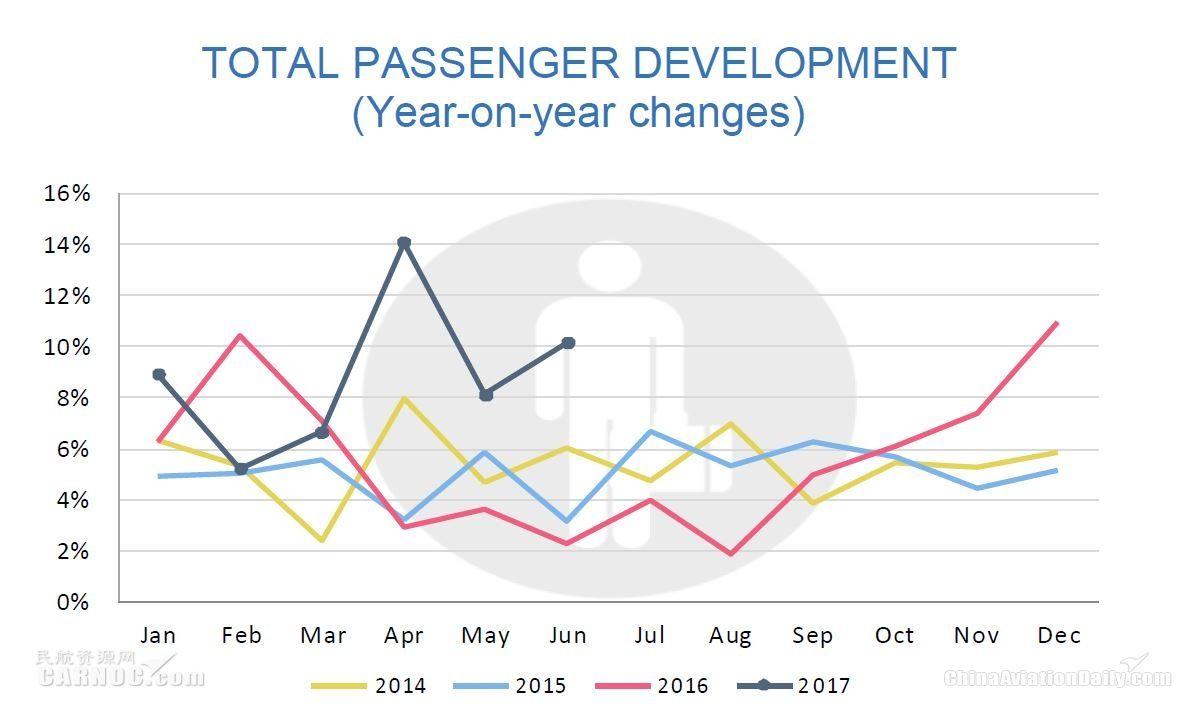 欧洲机场半年运营数据发布 创十余年新高