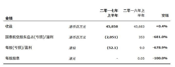 国泰航空有限公司公布2017年中期业绩
