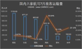7月份航司运营数据:海航继续保持高速增长