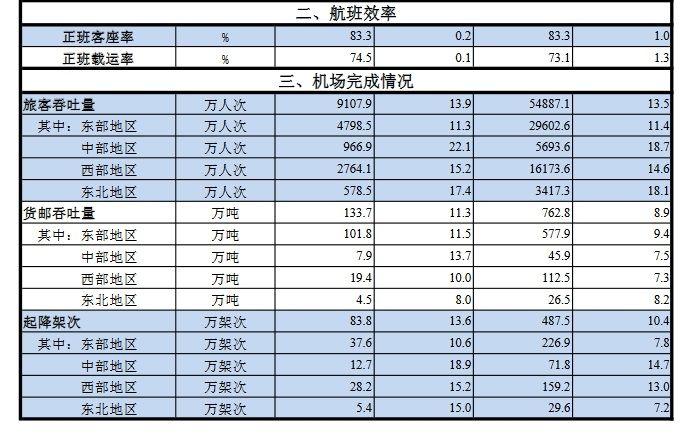 民航局发布6月份主要生产指标统计