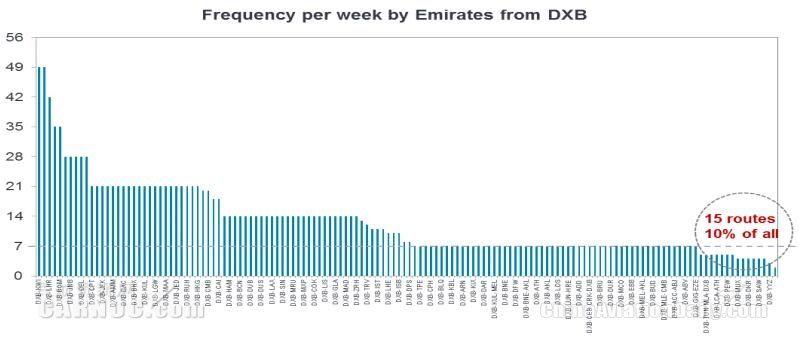 从迪拜出港的各航线周频分布