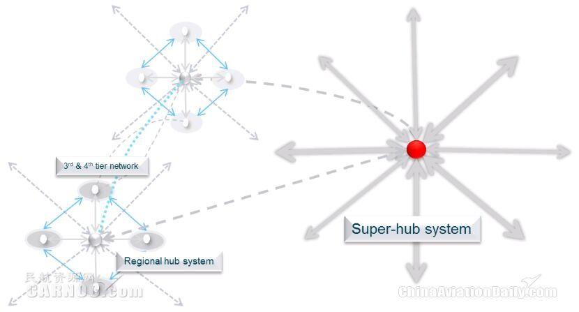 国家层面下的有机航线网络系统