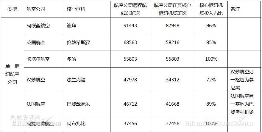 中国国际航权资源配置的优化空间