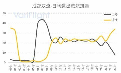 重庆机场第三跑道投放使用-与成都机场对比分析8