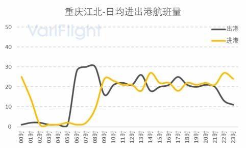 重庆机场第三跑道投放使用-与成都机场对比分析7