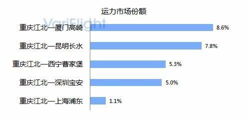 重庆江北机场第三跑道投入使用-基地航司分析7