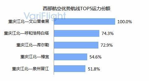 重庆江北机场第三跑道投入使用-基地航司分析6