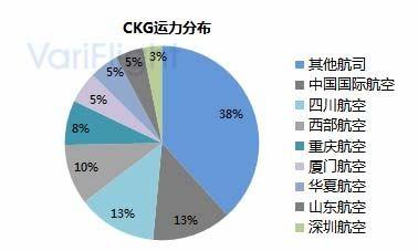 重庆江北机场第三跑道投入使用-基地航司分析1