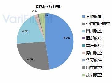 重庆江北机场第三跑道投入使用-基地航司分析1.1