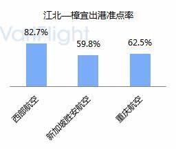 重庆江北机场第三跑道投入使用-基地航司分析9.1