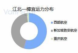 重庆江北机场第三跑道投入使用-基地航司分析9