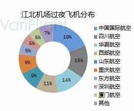 重庆江北机场第三跑道投入使用-基地航司分析13