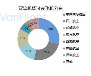 重庆江北机场第三跑道投入使用-基地航司分析14