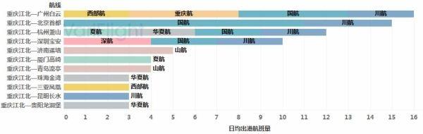 重庆江北机场第三跑道投入使用-基地航司分析4