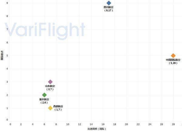 重庆江北机场第三跑道投入使用-基地航司分析3