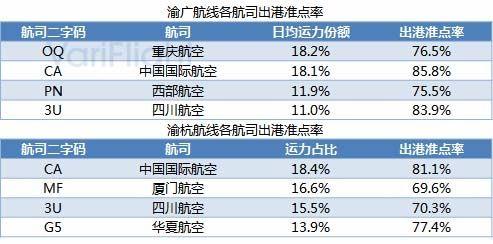 重庆江北机场第三跑道投入使用-基地航司分析5