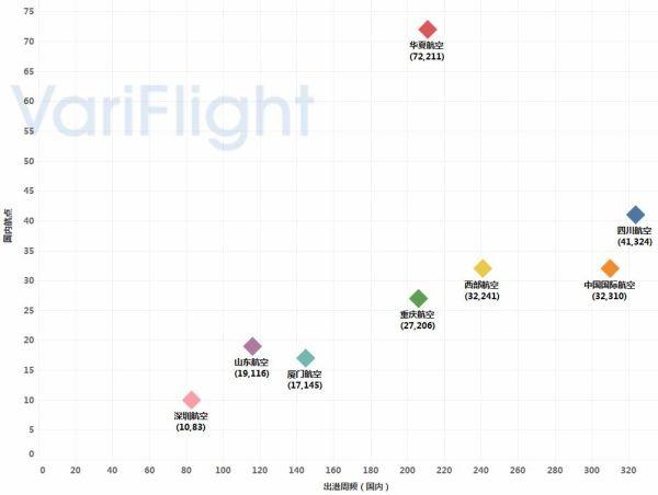重庆江北机场第三跑道投入使用-基地航司分析2