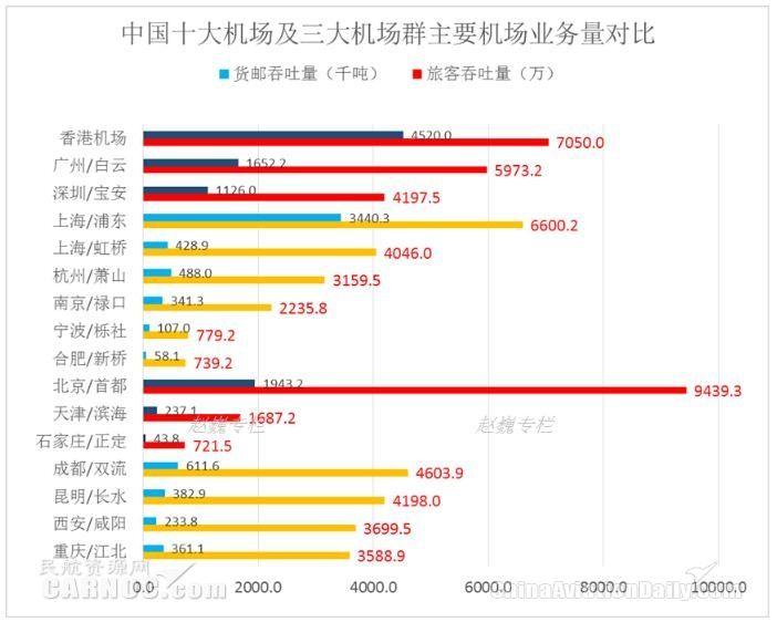 中国十大航空枢纽以及三大城市群主要机场业务量统计