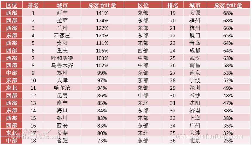 """""""十二五""""期间36个主要城市机场旅客吞吐量增速表。"""