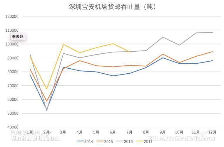 深圳机场半年报,机场收费改革带来营收增长