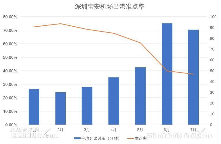 深圳机场半年报信息显示,2017年上半年浦东机场航班放行正常率为79.97%。