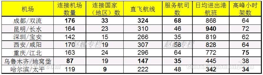 中国重要国际航空枢纽运营参数统计表(2016)