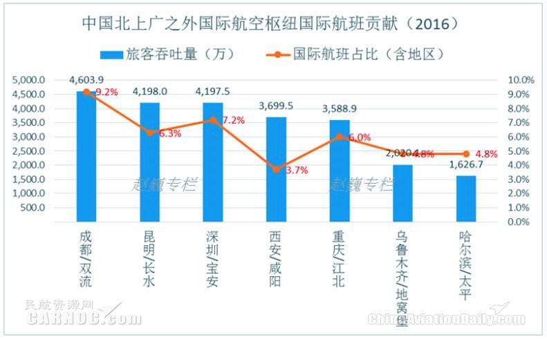 中國重要國際航空樞紐國際航班貢獻對比圖