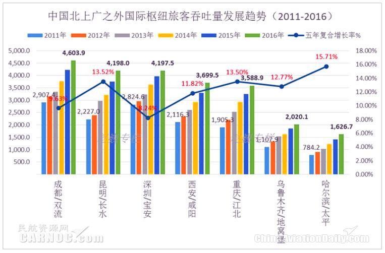 中国主要国际航空枢纽旅客吞吐量发展趋势