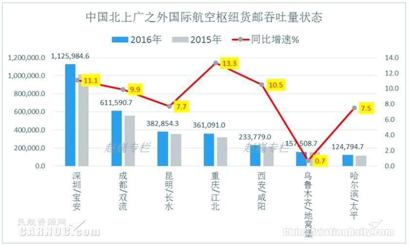 中国主要国际航空枢纽航空货运状况图