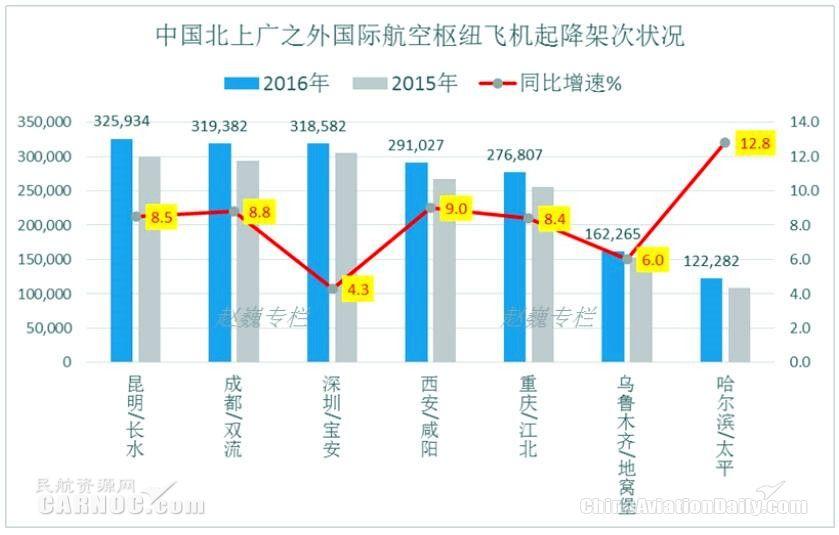 中国主要国际航空枢纽繁忙情况对比图