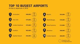 Eurocontrol管辖空域2016年航班量突破千万