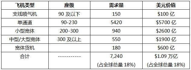 波音公司发布2017-2036年中国市场新飞机需求。