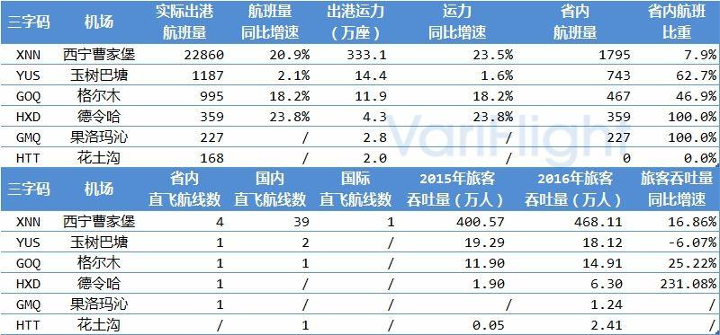 青海省机场发展综合分析2
