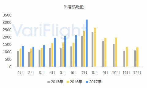 青海省机场发展综合分析9