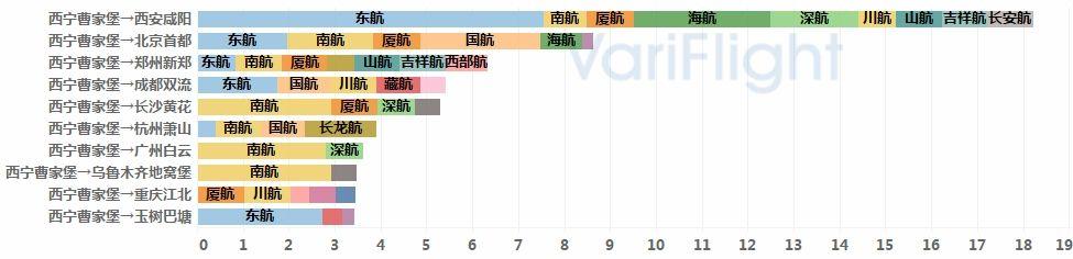 青海省机场发展综合分析11