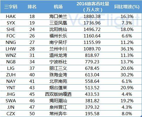 青海省机场发展综合分析12
