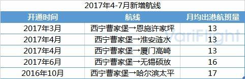 青海省机场发展综合分析13