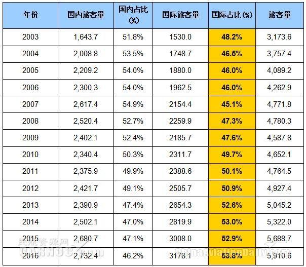 2003-2016年肯尼迪机场旅客构成及占比情况