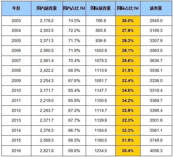 2003-2016年纽瓦克机场旅客构成及占比情况
