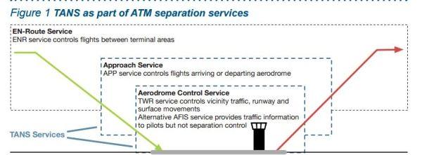 欧空管研究所发布《开放终端导航服务》白皮书