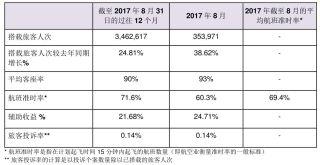 香港快运航空8月份平均客座率达93%