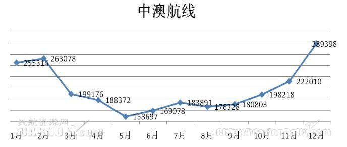 2016年中澳航线月度旅客运输量