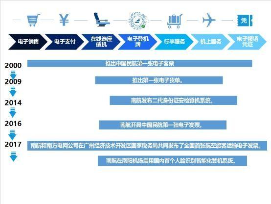 南航正式推出航空旅客运输电子发票服务