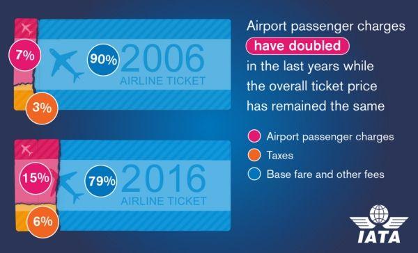 IATA:机场旅客收费10年翻番,需要加强管制